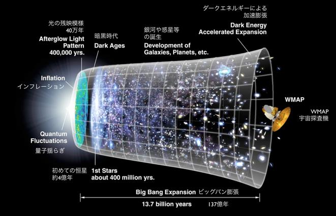 インフレーション宇宙の解説図(InflationUniverse/Wikimedia Commonsより)