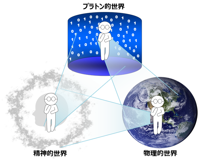 意識が生まれる3つの過程の解説図