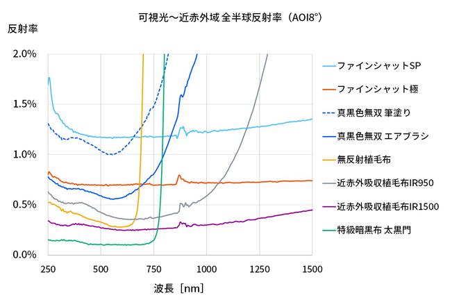 光陽反射防止素材 全比較グラフ