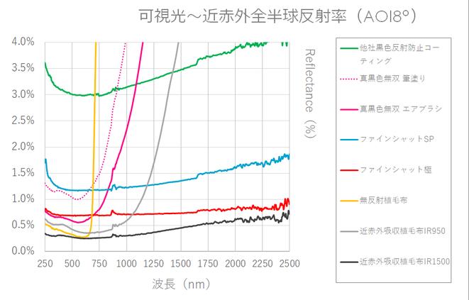 近赤外反射防止素材 全反射率グラフ