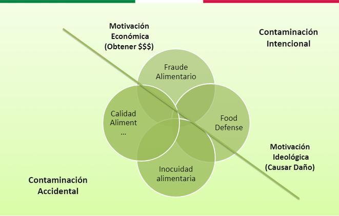 Implantar food defense realizar auditorias de seguridad alimentaria y certificación de normas BRC y IFS. Motivaciones que generan posibles ataques en las empresas de alimentación.