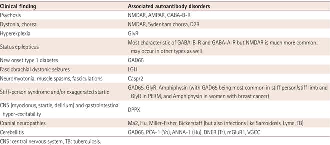 NMDAR, AMPAR, GABA-B-R, GlyR, GAD65, DPPZ, Hu, Ma2, Bickerstaff
