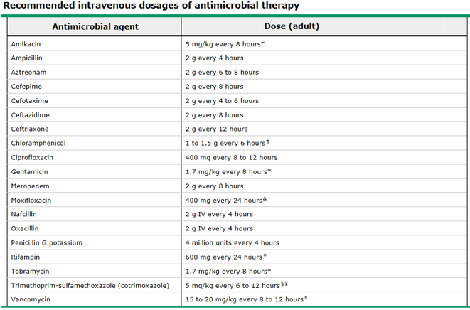 Dosage of IV antibiotics in meningitis