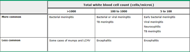 White blood cell count in different forms of meningitis
