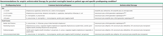Click image to enlarge: Empiric antimicrobial treatment in meningitis