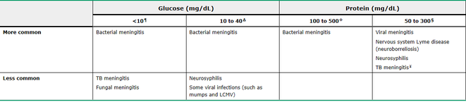 glucose and protein levels in different forms of meningitis