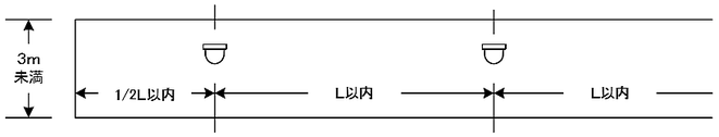 歩行距離Lのとり方 感知器の取付け間隔算定時