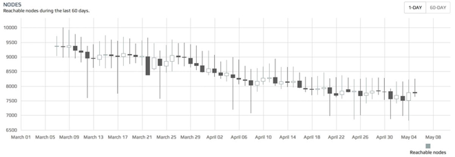 図1: 2014年春時点のビットコインのフルノード