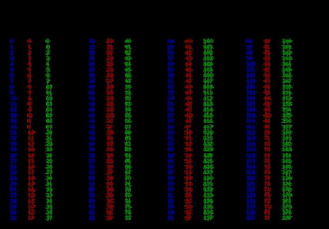 Pretvorba binarne ascii na mreži