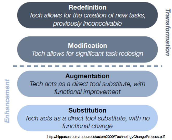 Figure 2:  SAMR Model of Technology Integration, developed by Ruben Puentedura. See http://www.hippasus.com/resources/actem2009/TechnologyChangeProcess.pdf