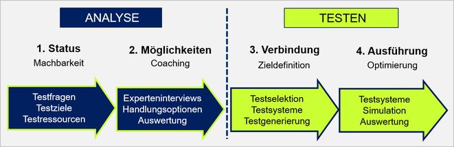 Testanalyse und Testmethodik