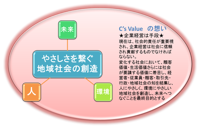 C's Valueの想い