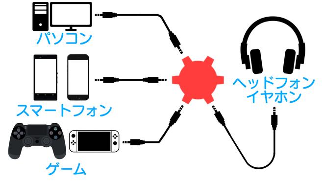 マルチイヤホンスプリッター 使いかた 構成