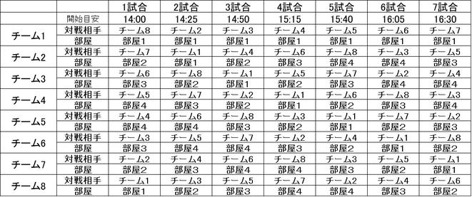 8チームの場合の抽選例