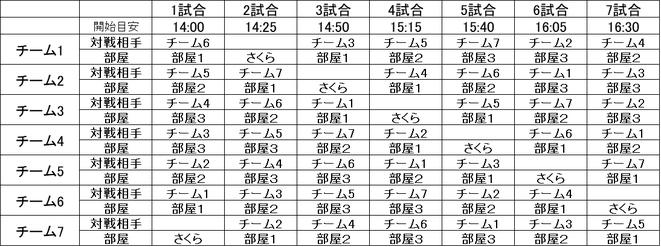 7チームの場合の抽選例