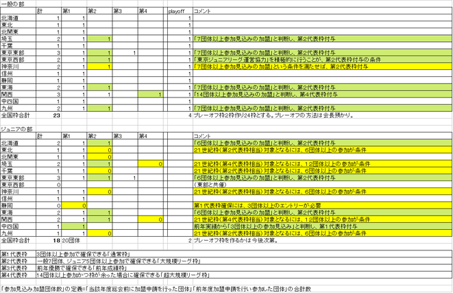 AQL2019全国大会枠数(2019年8月1日現在)