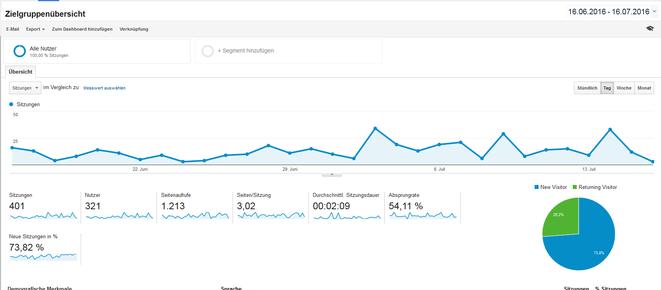 Google-Analytics Webseitenstatistik