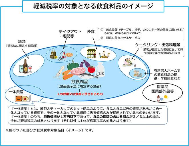 国税庁ホームページ(https://www.gov-online.go.jp/tokusyu/keigen_zeiritsu/taisyohinmoku/naniga.html)より