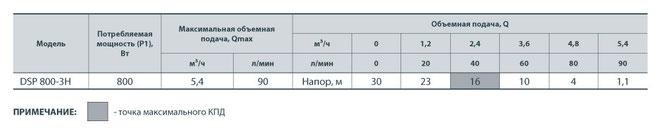 Погружной электронасос «Насосы+оборудование™» Модель: DSP800-3H