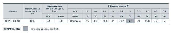 Погружной электронасос «Насосы+оборудование™» Модель: DSP1000-4H