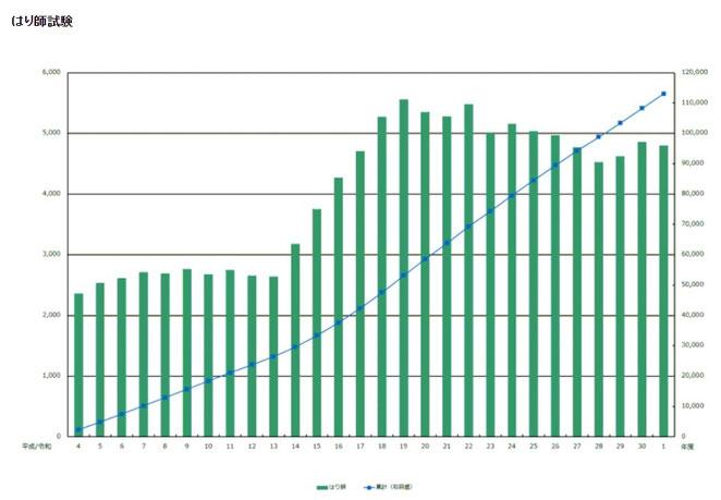 東洋療法試験財団ホームページより はり師の受験者数、合格者数の推移