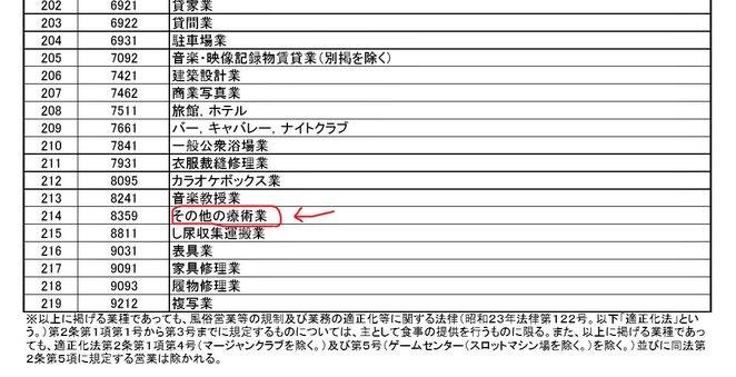 中小企業庁ホームページより セーフティネット保証5号の指定業種(7月1日~9月30日)