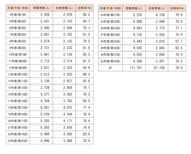 東洋療法試験財団ホームページより きゅう師の受験者数、合格者数、合格率の推移