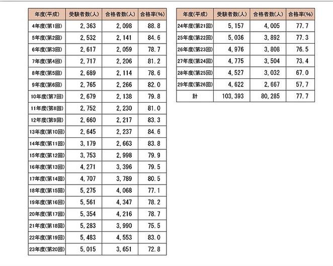 鍼師国家試験受験者数・合格者数・合格率推移