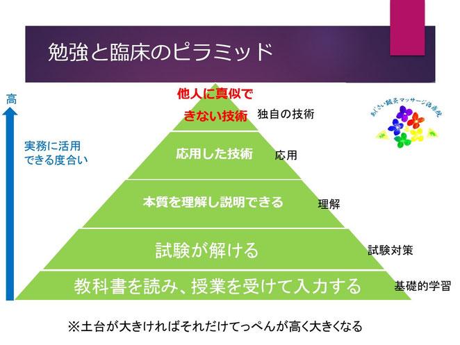 あじさい鍼灸マッサージ治療院 勉強と臨床のピラミッド