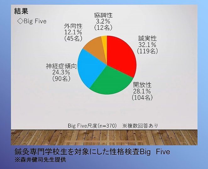 森井健司先生提供 鍼灸専門学校生を対象にした性格検査Big Five