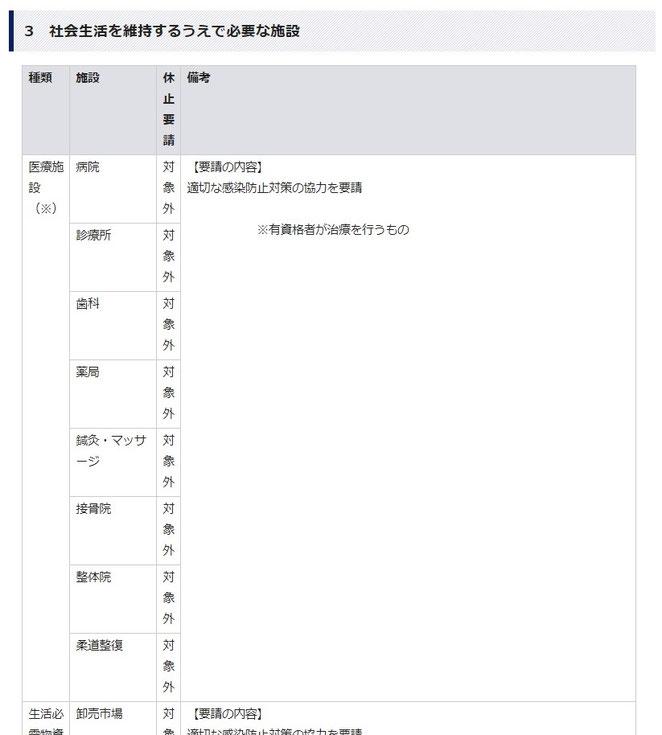 東京都防災ホームページ 東京都緊急事態措置に関する情報 対象施設FAQより