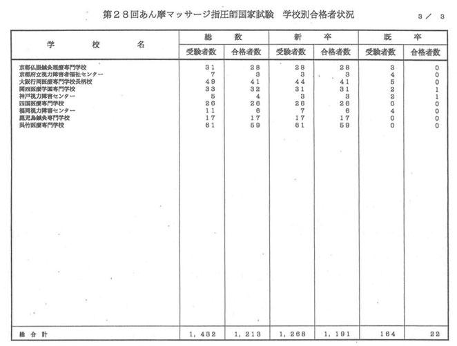看護医療進学ネットより 28回あん摩マッサージ指圧師国家試験 学校別合格者状況3