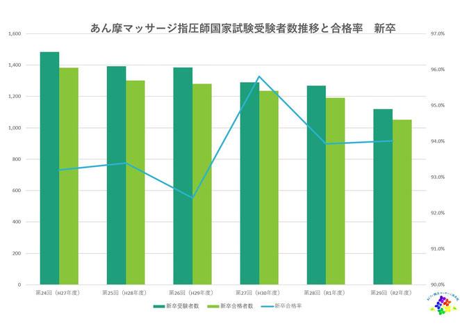 あじさい鍼灸マッサージ治療院 24~29回あまし師試験新卒受験者数と合格率