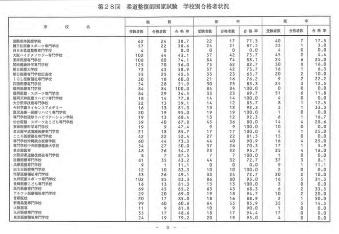 看護医療進学ネットより 28回柔道整師国家試験 学校別合格者状況3