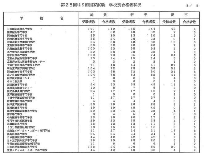 看護医療進学ネットより 28回はり師国家試験 学校別合格者状況3