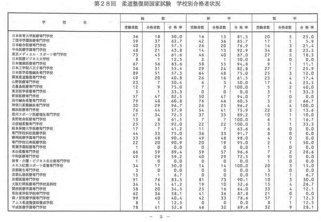看護医療進学ネットより 28回柔道整師国家試験 学校別合格者状況2