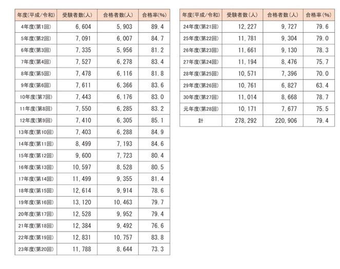 東洋療法試験財団ホームページより あはき受験者数、合格者数、合格率の推移