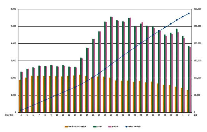 東洋療法研修試験財団ホームページ あはき師国家試験受験者数推移