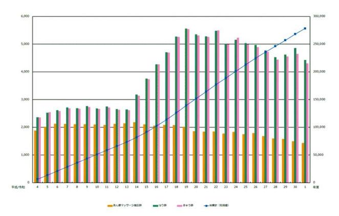 東洋療法試験財団ホームページより あはき受験者数、合格者数の推移