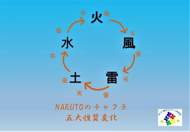 あじさい鍼灸マッサージ治療院 NARUTOにおけるチャクラ五大性質変化
