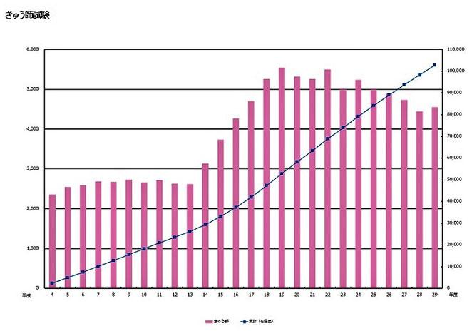 きゅう師試験合格者数と灸師数の推移 厚生労働省より