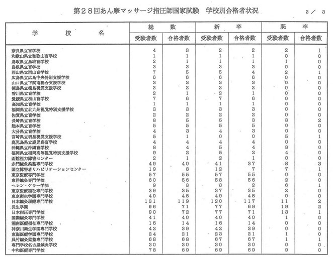 看護医療進学ネットより 28回あん摩マッサージ指圧師国家試験 学校別合格者状況2