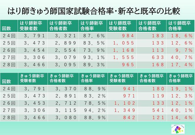 あじさい鍼灸マッサージ治療院 鍼灸師国試合格率新卒既卒の比較