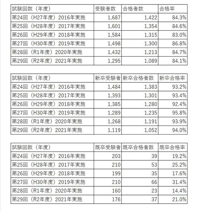 あじさい鍼灸マッサージ治療院 24~29回あまし師試験受験者数
