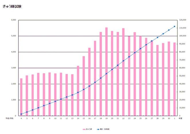 東洋療法試験財団ホームページより きゅう師の受験者数、合格者数の推移