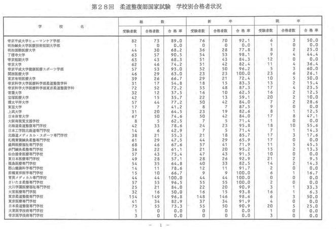 看護医療進学ネットより 28回柔道整師国家試験 学校別合格者状況1