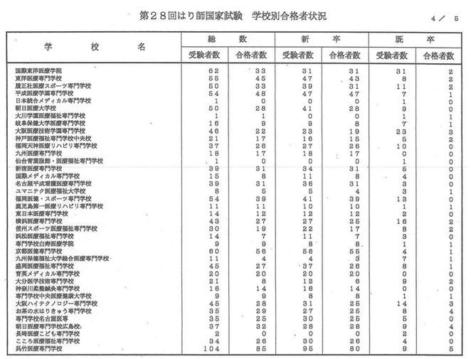 看護医療進学ネットより 28回はり師国家試験 学校別合格者状況4