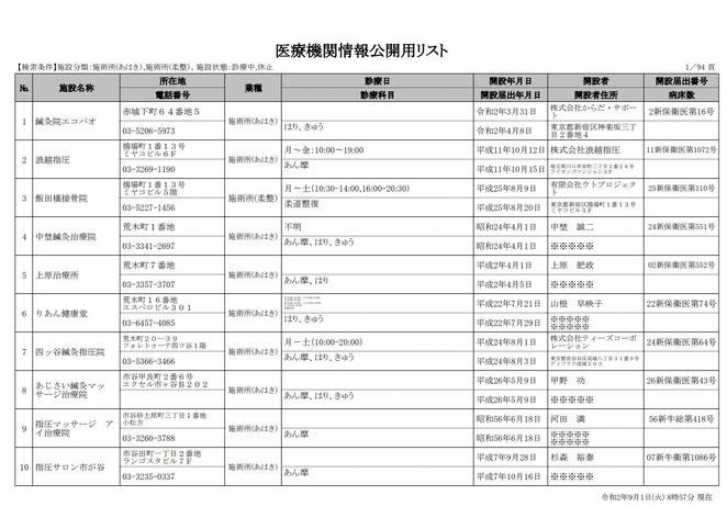 東京都新宿区ホームページより 医療機関情報公開用リスト