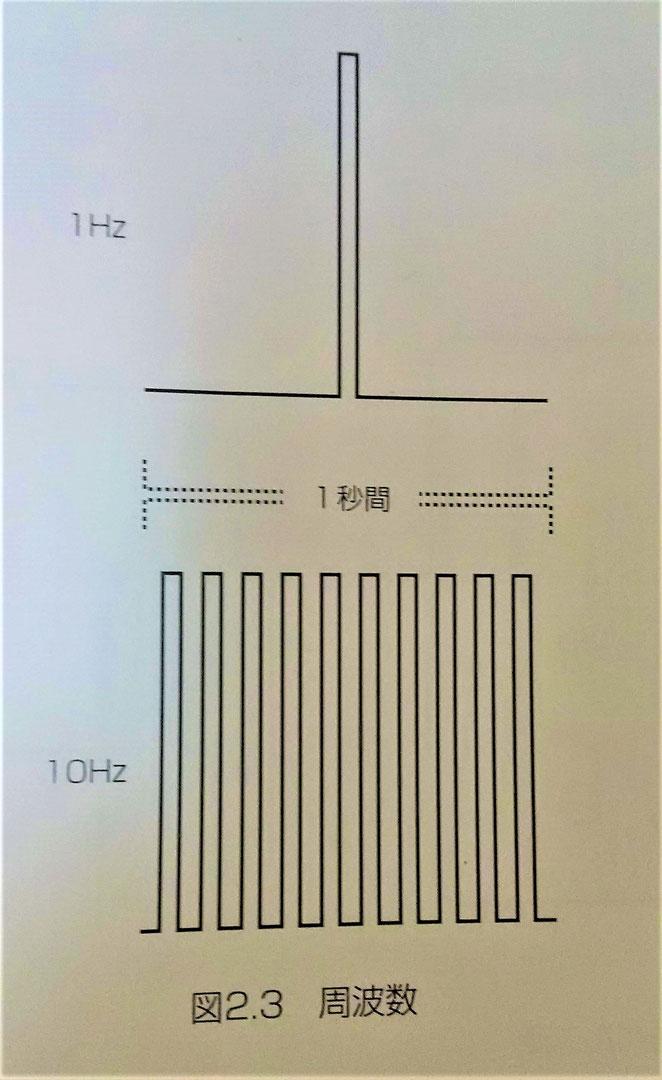 パルス波の波形 鍼通電療法テクニックより