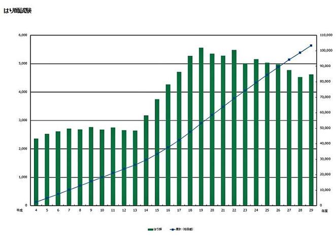 鍼師合格者数と累計人数の推移